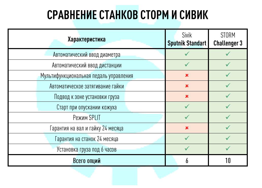 Сравнительная таблица балансировочных станков Сторм и Сивик